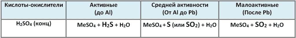 взаимодействие серной кислоты с металлами