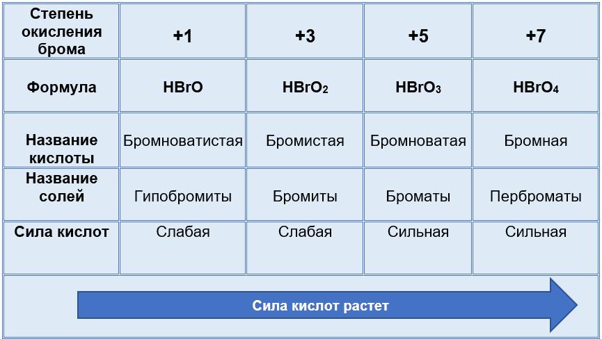 кислородные кислоты брома