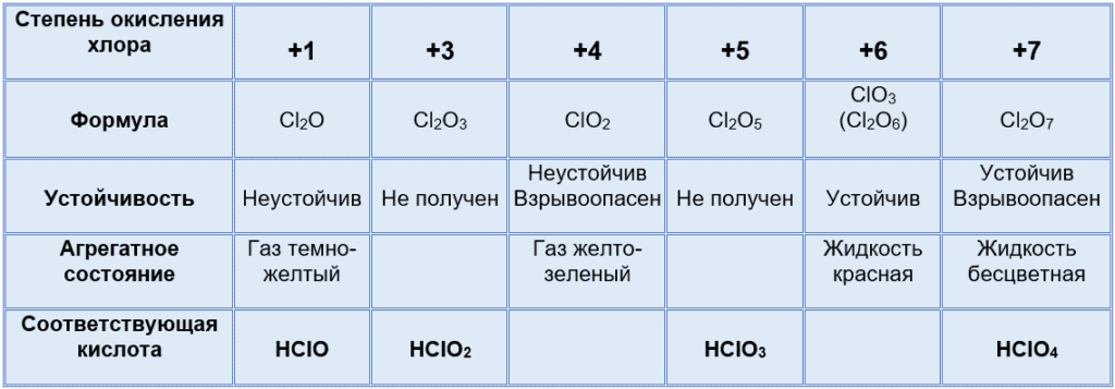 оксиды хлора