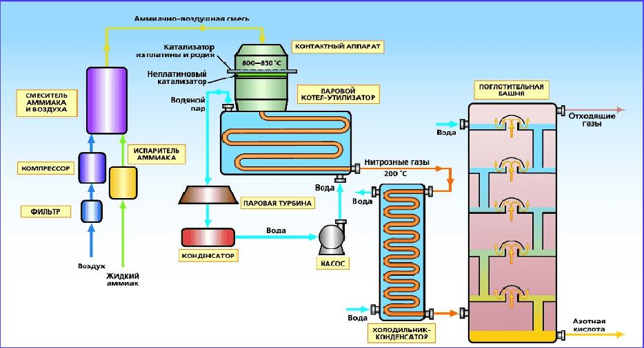 производство азотной кислоты_схема