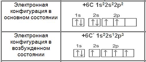 электронная конфигурация углерода в основном и возбужденном состоянии