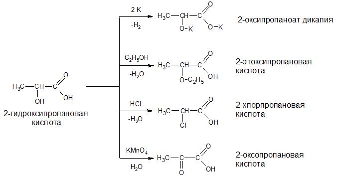 оксикислоты_свойства спиртов