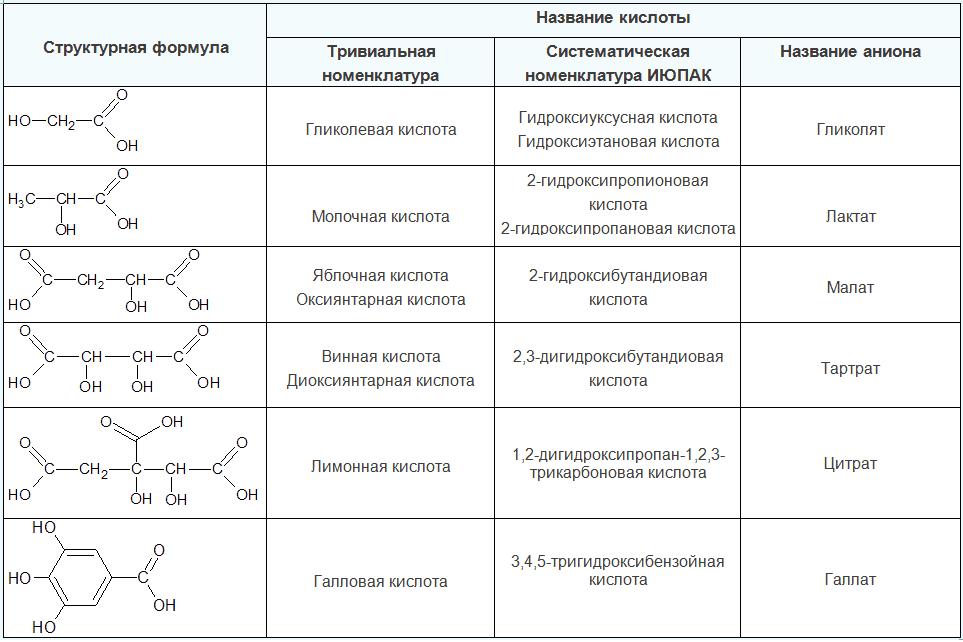 тривиальные названия оксикислот